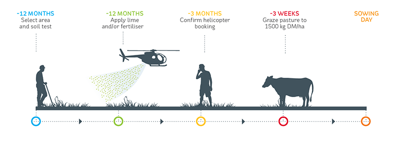 Planning and preparation steps prior to sowing a hill country crop by helicopter